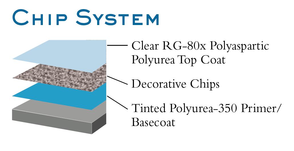 Decorative Flake System